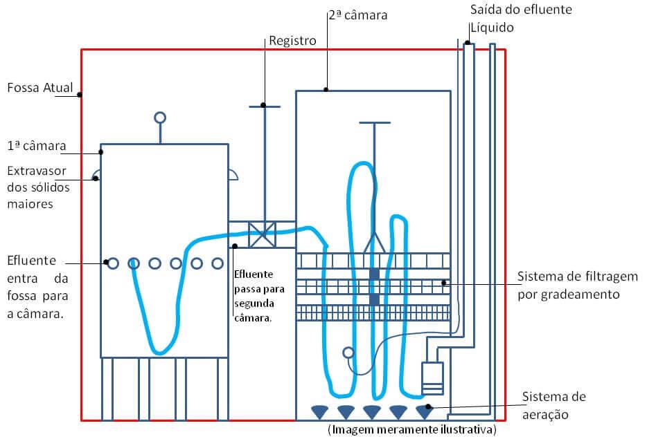 Fig 1: Imagem ilustrando funcionamento da primeira faze do tratamento e trajeto do efluente líquido.